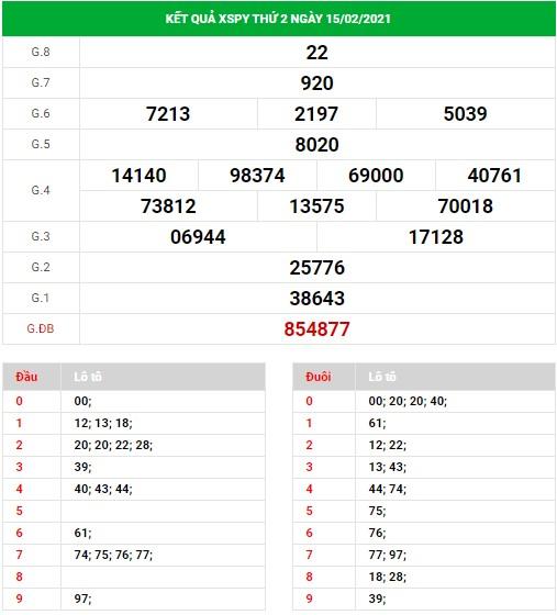 Dự đoán xổ số Phú Yên ngày 22/2/2021