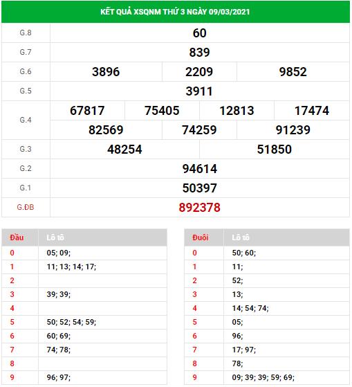 Dự đoán xổ số Quảng Nam ngày 16/3/2021