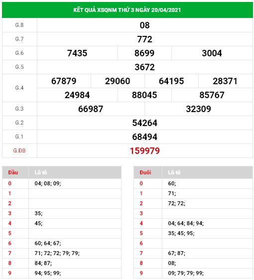 Dự đoán xổ số Quảng Nam ngày 27/4/2021