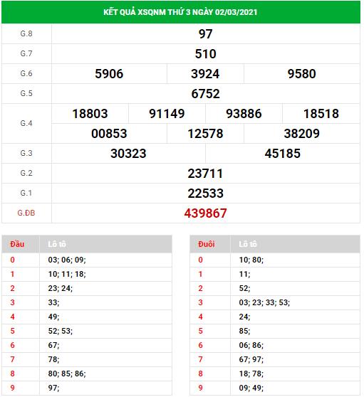 Dự đoán xổ số Quảng Nam ngày 9/3/2021
