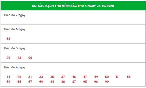 soi-cau-bach-thu-28-10-2020