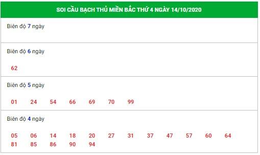 soi cầu bạch thủ dự đoán xsmb 14 10