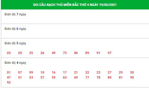 Soi cầu dự đoán xổ số miền bắc 19/5/2021